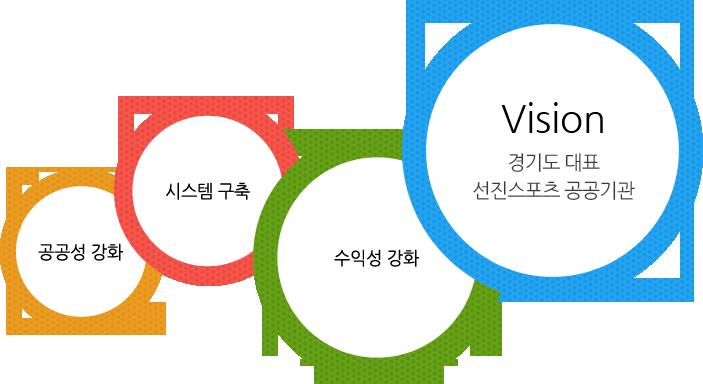 Vision - 경기도 대표 선진 스포츠 공공기관